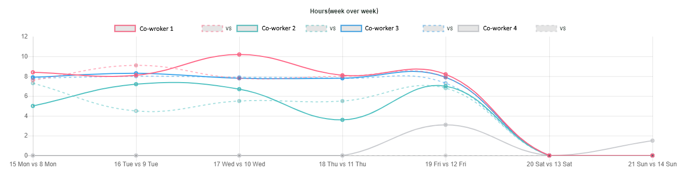 hour week over week chart for dashboard