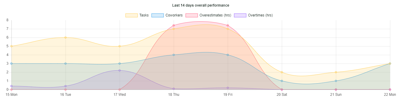 last 14 days overall performance